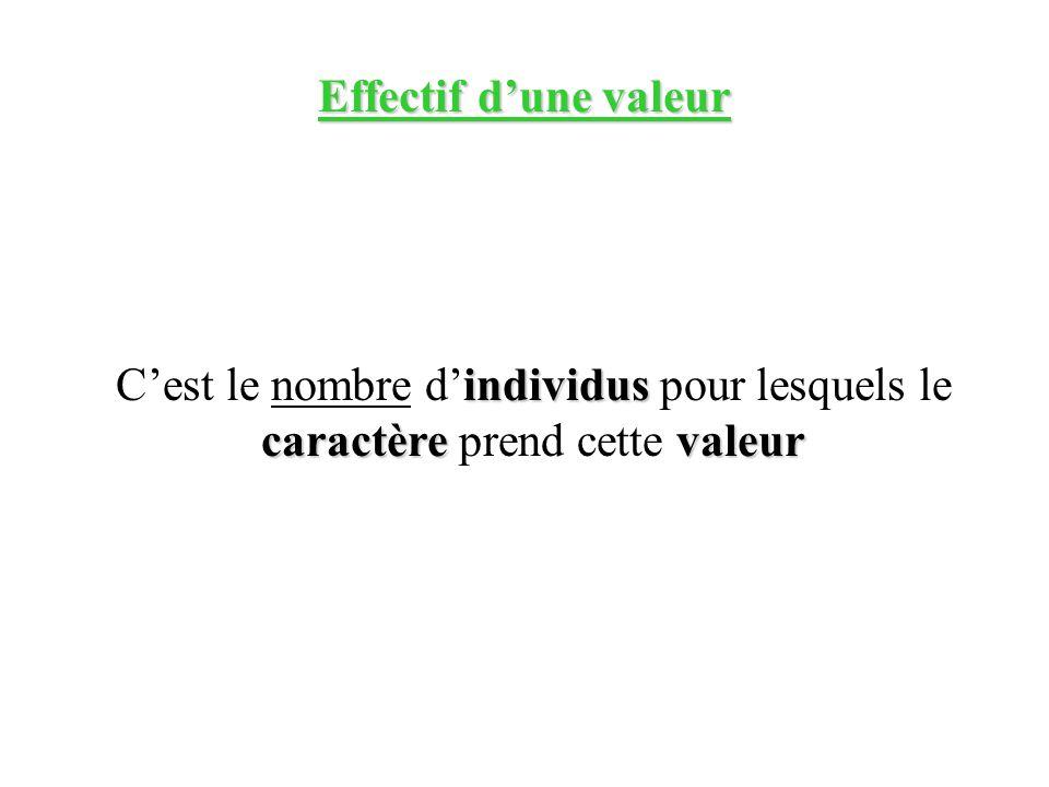 Effectif dune valeur individus caractère valeur Cest le nombre dindividus pour lesquels le caractère prend cette valeur