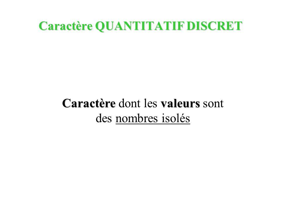 Caractère QUANTITATIF DISCRET Caractèrevaleurs Caractère dont les valeurs sont des nombres isolés