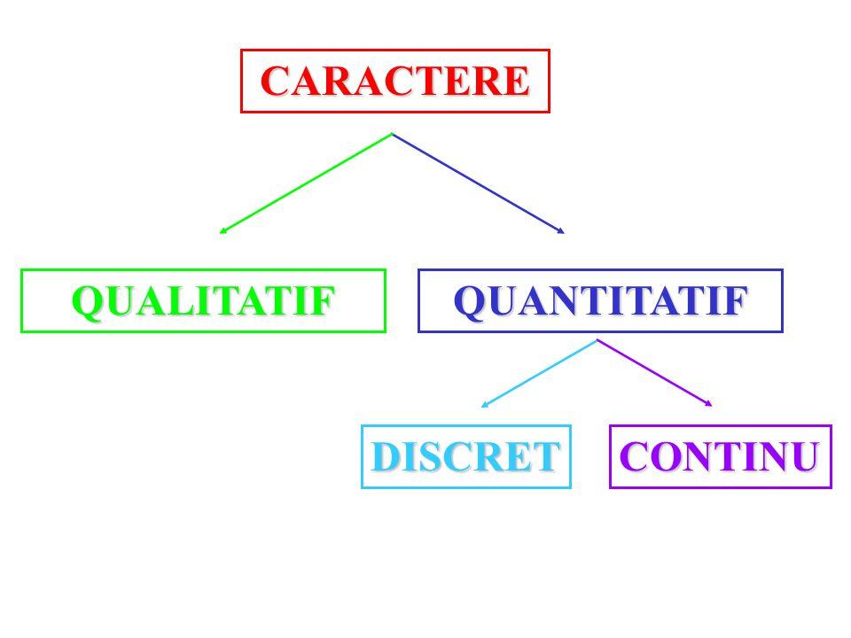 CARACTERE QUALITATIFQUANTITATIF DISCRETCONTINU