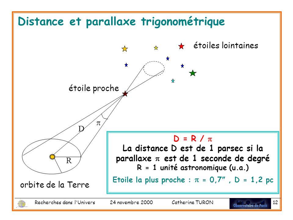 Recherches dans l Univers 24 novembre 2000 Catherine TURON 12 Distance et parallaxe trigonométrique orbite de la Terre étoiles lointaines D = R / La distance D est de 1 parsec si la parallaxe est de 1 seconde de degré R = 1 unité astronomique (u.a.) Etoile la plus proche : = 0,7, D = 1,2 pc étoile proche D R
