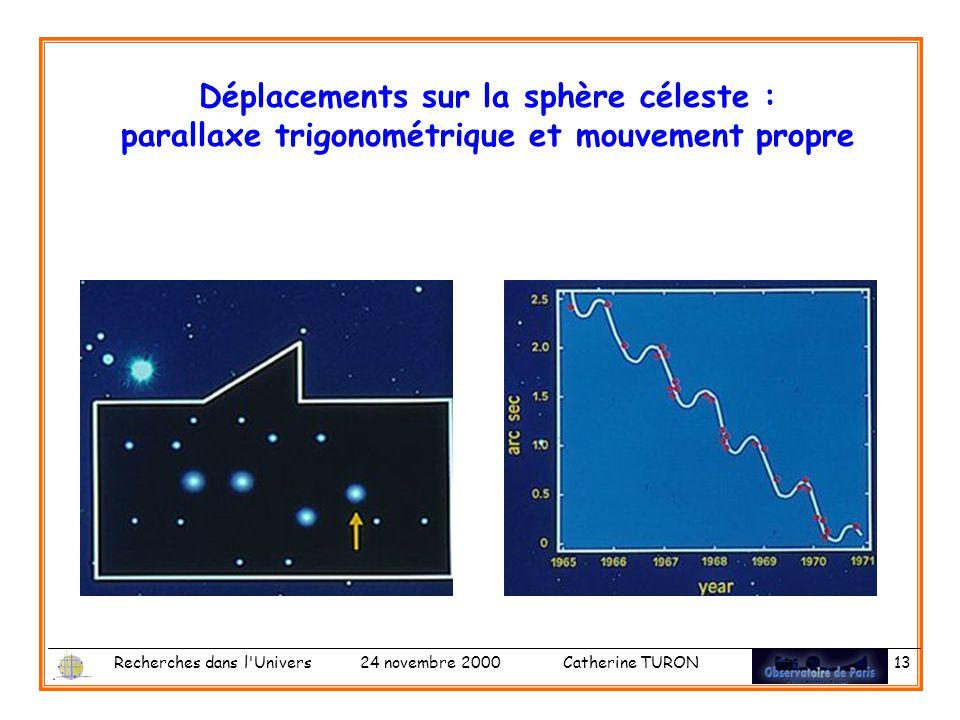 Recherches dans l Univers 24 novembre 2000 Catherine TURON 13 Déplacements sur la sphère céleste : parallaxe trigonométrique et mouvement propre