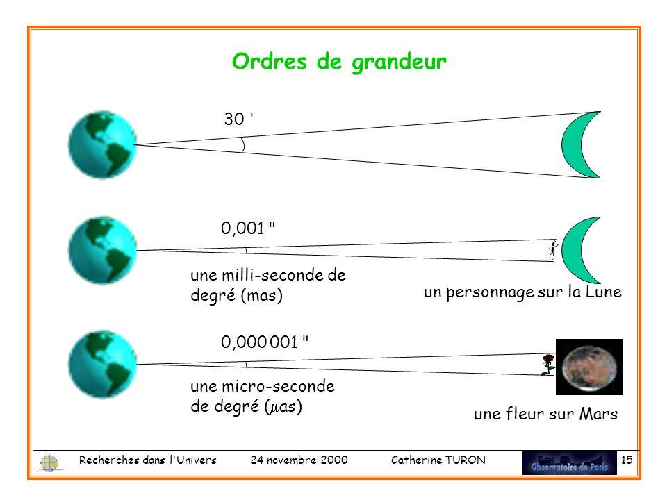 Recherches dans l Univers 24 novembre 2000 Catherine TURON 15 Ordres de grandeur 30 0,000 001 une fleur sur Mars une micro-seconde de degré ( as) 0,001 un personnage sur la Lune une milli-seconde de degré (mas)