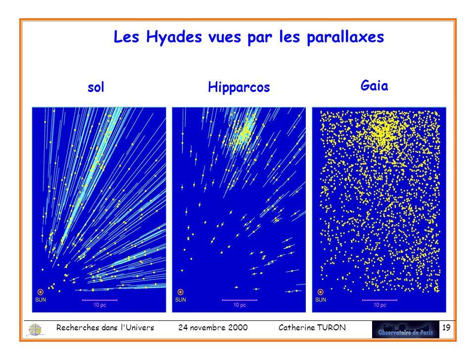 Recherches dans l Univers 24 novembre 2000 Catherine TURON 19 Les Hyades vues par les parallaxes solHipparcos Gaia