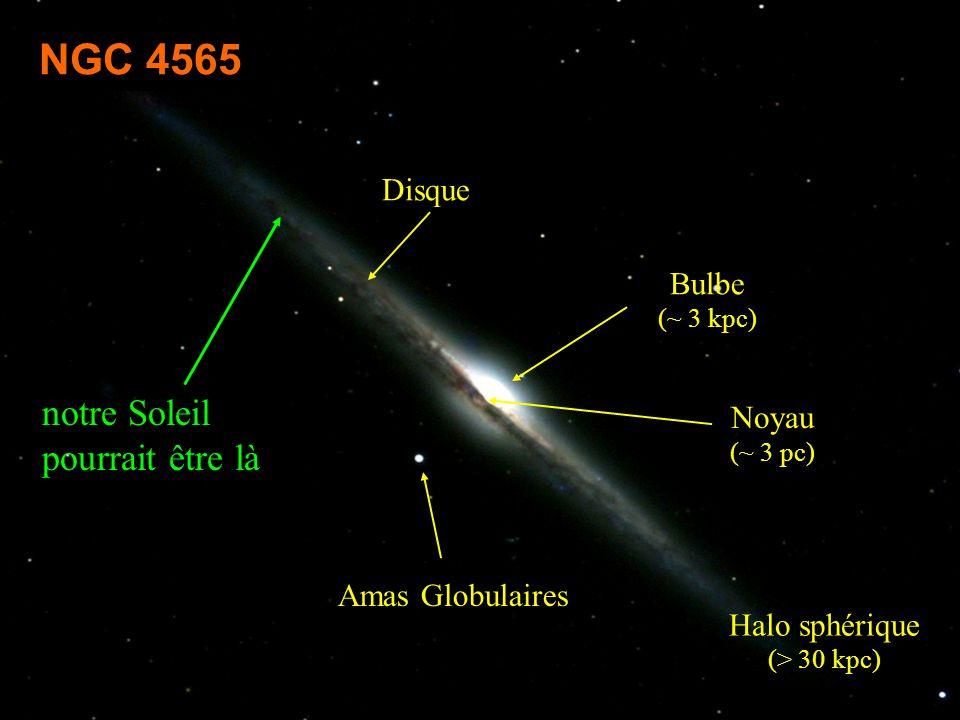 Recherches dans l Univers 24 novembre 2000 Catherine TURON 9 Disque Noyau (~ 3 pc) Bulbe (~ 3 kpc) Halo sphérique (> 30 kpc) Amas Globulaires notre Soleil pourrait être là NGC 4565