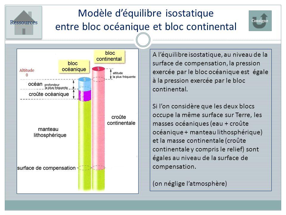 Modèle déquilibre isostatique entre bloc océanique et bloc continental A léquilibre isostatique, au niveau de la surface de compensation, la pression