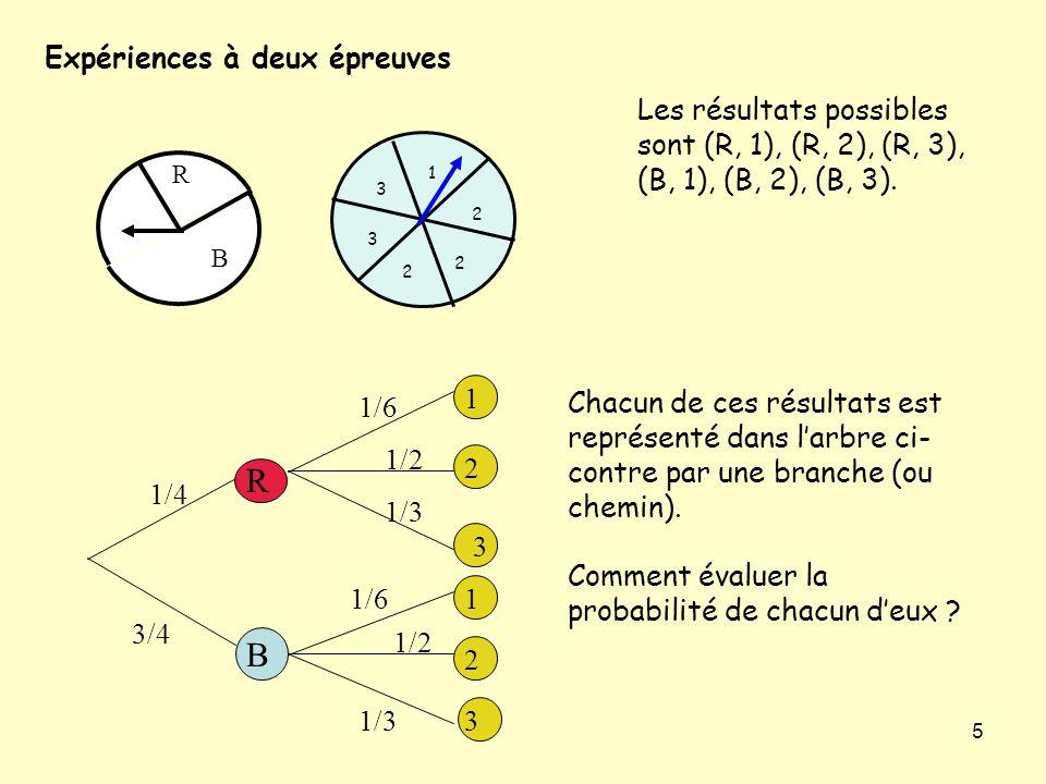 5 Expériences à deux épreuves R B 1/4 3/4 1 1 2 2 3 3 1/6 1/2 1/3 Les résultats possibles sont (R, 1), (R, 2), (R, 3), (B, 1), (B, 2), (B, 3).