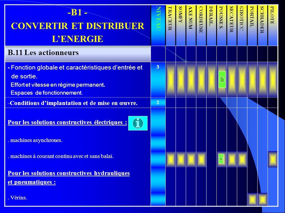 -B1 - CONVERTIR ET DISTRIBUER LENERGIE NIVEAUTRACEURSOMFYAXE NUMCORDEUSEDERAIL.POUSSE S.SECATEURGIROTICCPORTAILSCHRADERPILOTE B.11 Les actionneurs - F