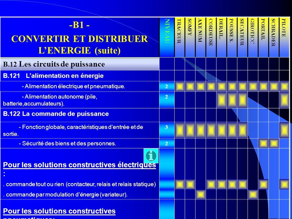 -B1 - CONVERTIR ET DISTRIBUER LENERGIE (suite) NIVEAUTRACEURSOMFYAXE NUMCORDEUSEDERAIL.POUSSE S.SECATEURGIROTICCPORTAILSCHRADERPILOTE B.12 Les circuit