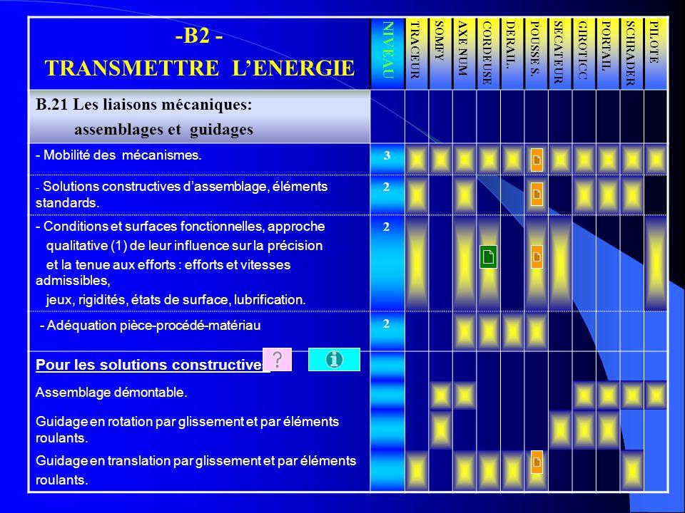 -B2 - TRANSMETTRE LENERGIE NIVEAUTRACEURSOMFYAXE NUMCORDEUSEDERAIL.POUSSE S.SECATEURGIROTICCPORTAILSCHRADERPILOTE B.21 Les liaisons mécaniques: assemb