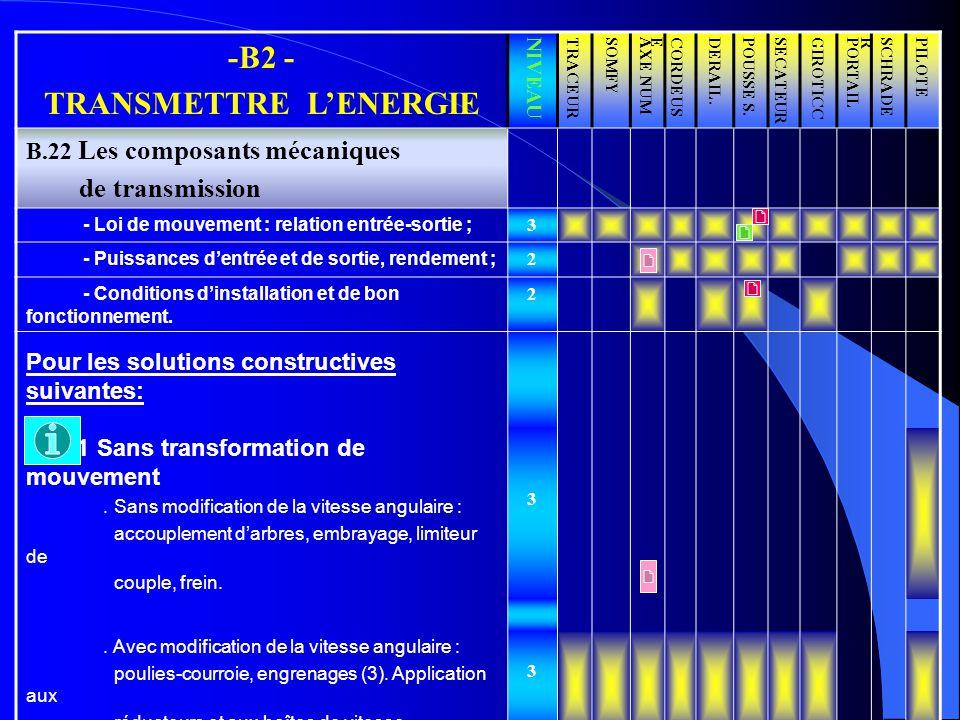 -B2 - TRANSMETTRE LENERGIE NIVEAUTRACEURSOMFYAXE NUMCORDEUSEDERAIL.POUSSE S.SECATEURGIROTICCPORTAILSCHRADERPILOTE B.22 Les composants mécaniques de tr