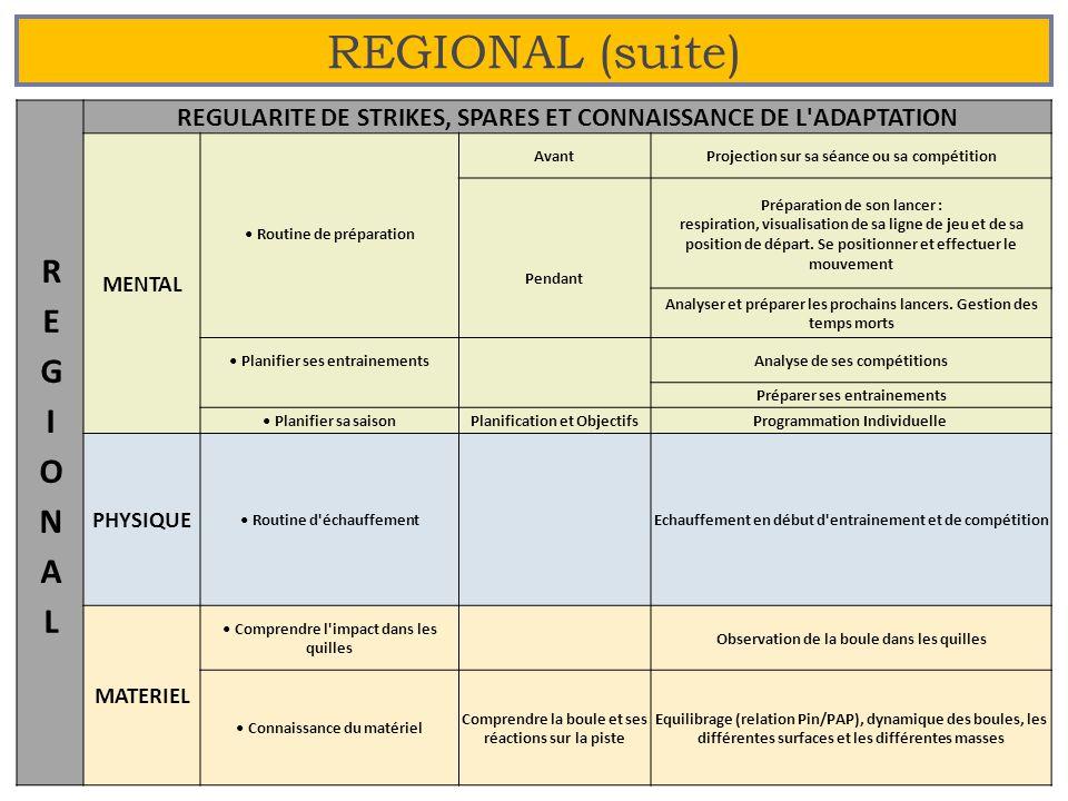 REGIONAL (suite) 22 REGULARITE DE STRIKES, SPARES ET CONNAISSANCE DE L'ADAPTATION MENTAL AvantProjection sur sa séance ou sa compétition Routine de pr