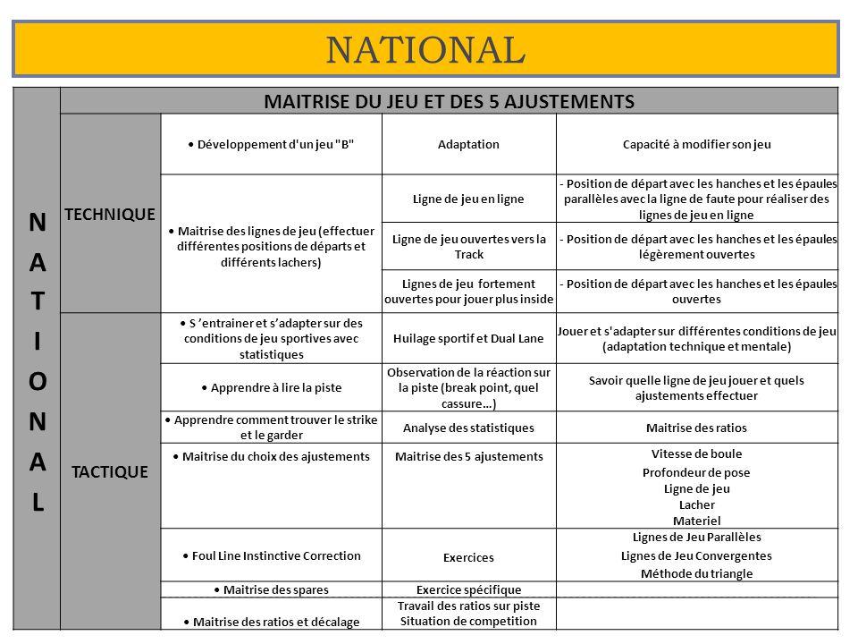 NATIONAL 23 MAITRISE DU JEU ET DES 5 AJUSTEMENTS TECHNIQUE Développement d'un jeu