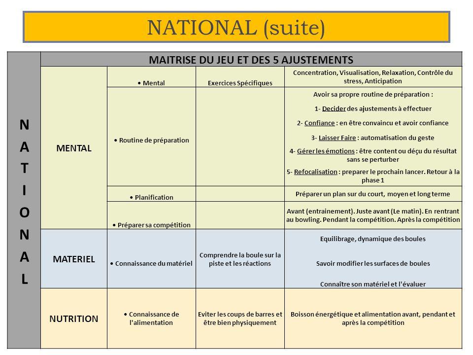 NATIONAL (suite) 24 MAITRISE DU JEU ET DES 5 AJUSTEMENTS MENTAL MentalExercices Spécifiques Concentration, Visualisation, Relaxation, Contrôle du stre