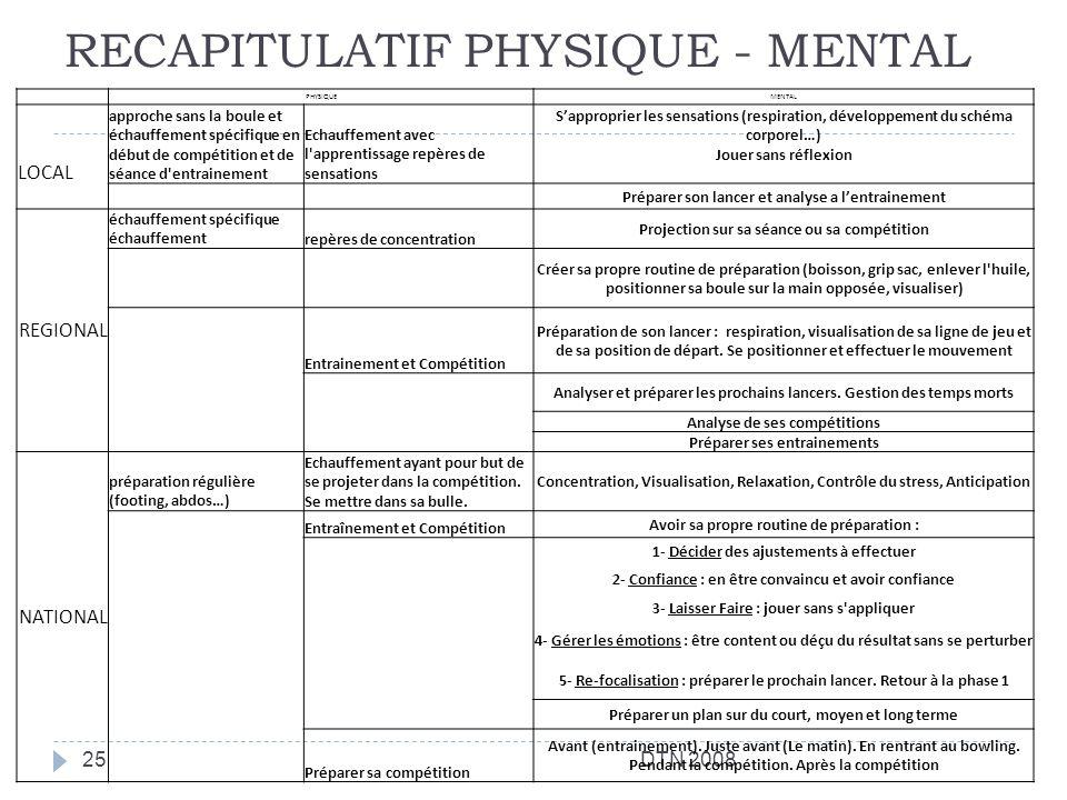 RECAPITULATIF PHYSIQUE - MENTAL DTN 200825 PHYSIQUEMENTAL LOCAL approche sans la boule et échauffement spécifique en début de compétition et de séance
