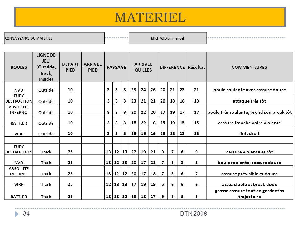 MATERIEL 34DTN 2008 CONNAISSANCE DU MATERIEL MICHAUD Emmanuel BOULES LIGNE DE JEU (Outside, Track, Inside) DEPART PIED ARRIVEE PIED PASSAGE ARRIVEE QU