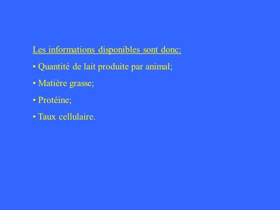 Les informations disponibles sont donc: Quantité de lait produite par animal; Matière grasse; Protéine; Taux cellulaire.