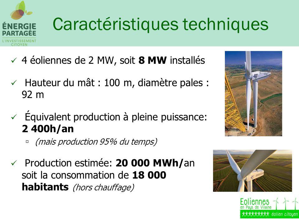 Caractéristiques techniques 4 éoliennes de 2 MW, soit 8 MW installés Hauteur du mât : 100 m, diamètre pales : 92 m Équivalent production à pleine puissance: 2 400h/an (mais production 95% du temps) Production estimée: 20 000 MWh/an soit la consommation de 18 000 habitants (hors chauffage)