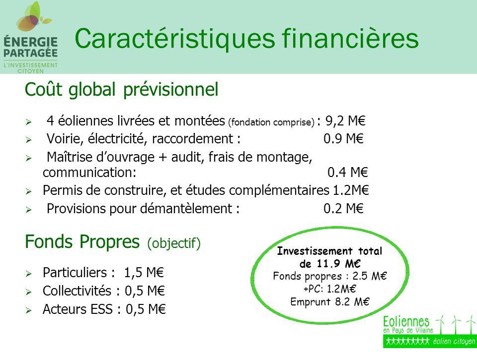 Caractéristiques financières Coût global prévisionnel 4 éoliennes livrées et montées (fondation comprise) : 9,2 M Voirie, électricité, raccordement : 0.9 M Maîtrise douvrage + audit, frais de montage, communication: 0.4 M Permis de construire, et études complémentaires 1.2M Provisions pour démantèlement : 0.2 M Fonds Propres (objectif) Particuliers : 1,5 M Collectivités : 0,5 M Acteurs ESS : 0,5 M Investissement total de 11.9 M Fonds propres : 2.5 M +PC: 1.2M Emprunt 8.2 M