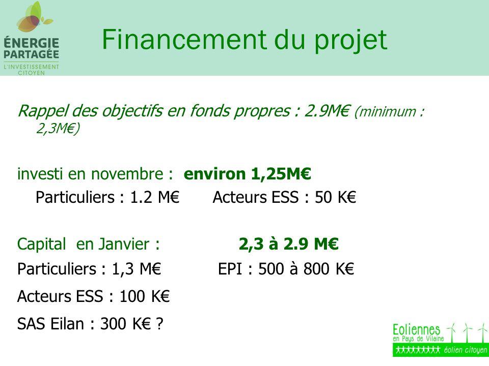 Financement du projet Rappel des objectifs en fonds propres : 2.9M (minimum : 2,3M) investi en novembre : environ 1,25M Particuliers : 1.2 M Acteurs ESS : 50 K Capital en Janvier : 2,3 à 2.9 M Particuliers : 1,3 M EPI : 500 à 800 K Acteurs ESS : 100 K SAS Eilan : 300 K