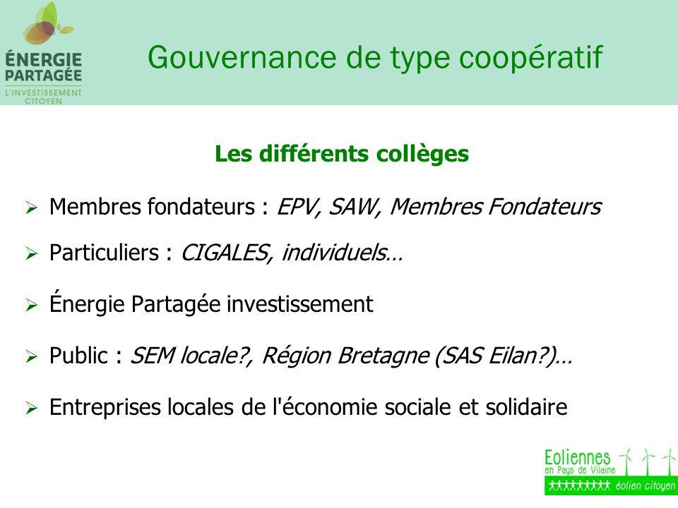Gouvernance de type coopératif Les différents collèges Membres fondateurs : EPV, SAW, Membres Fondateurs Particuliers : CIGALES, individuels… Énergie