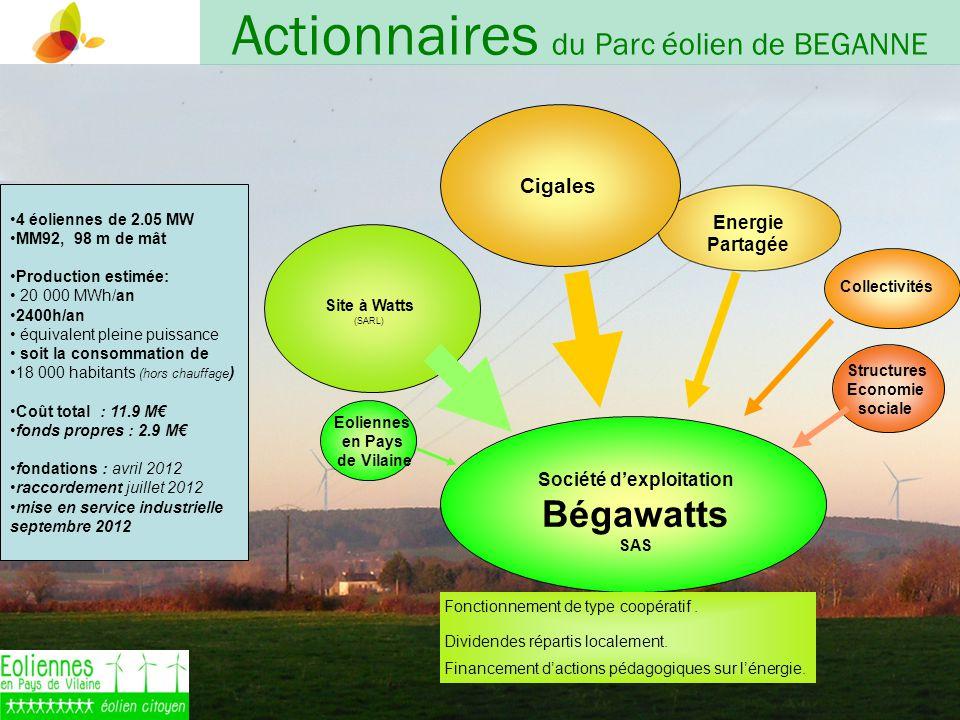 Société dexploitation Bégawatts SAS Site à Watts (SARL) Collectivités Structures Economie sociale Energie Partagée Fonctionnement de type coopératif.