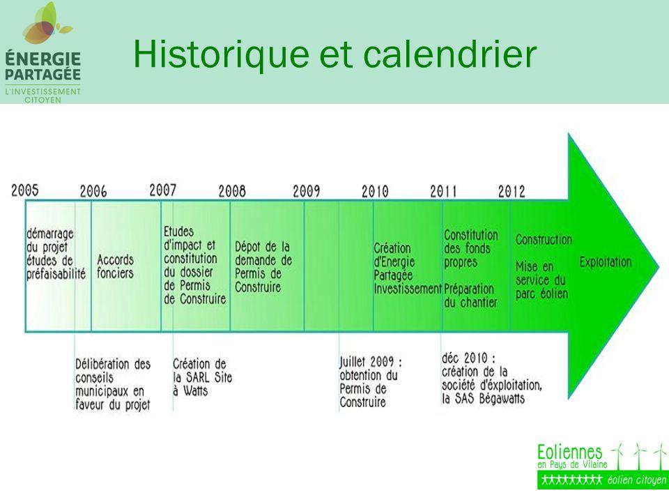 Historique et calendrier