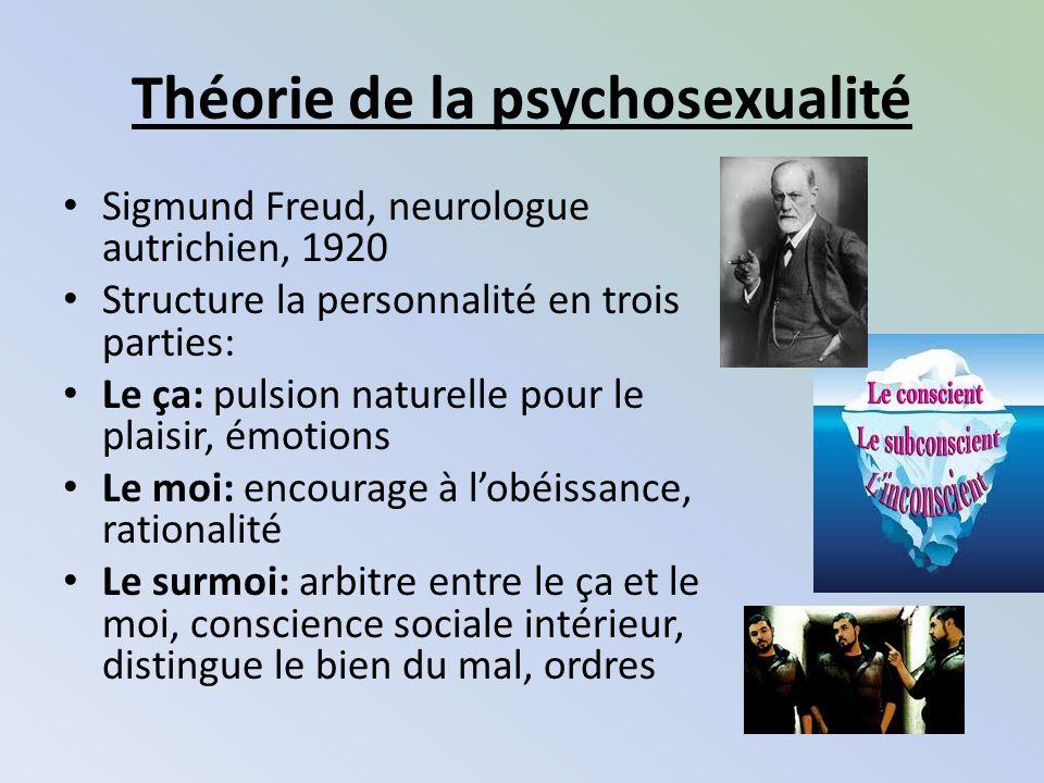 Théorie de la psychosexualité Sigmund Freud, neurologue autrichien, 1920 Structure la personnalité en trois parties: Le ça: pulsion naturelle pour le