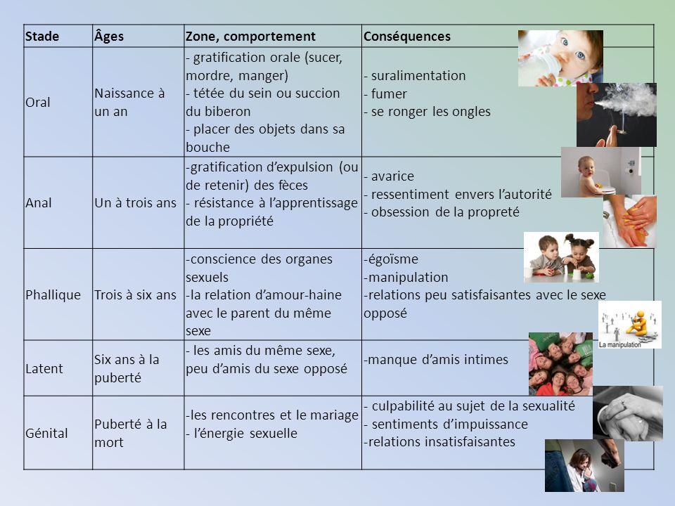 StadeÂgesZone, comportementConséquences Oral Naissance à un an - gratification orale (sucer, mordre, manger) - tétée du sein ou succion du biberon - p