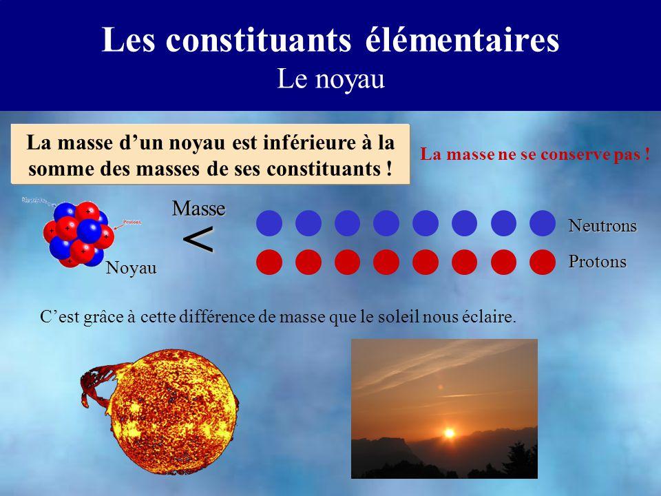 Les constituants élémentaires Le noyau La masse dun noyau est inférieure à la somme des masses de ses constituants ! Noyau Masse < Neutrons Protons Ce