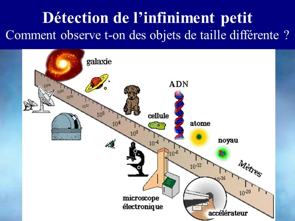 Comment observe t-on des objets de taille différente ?