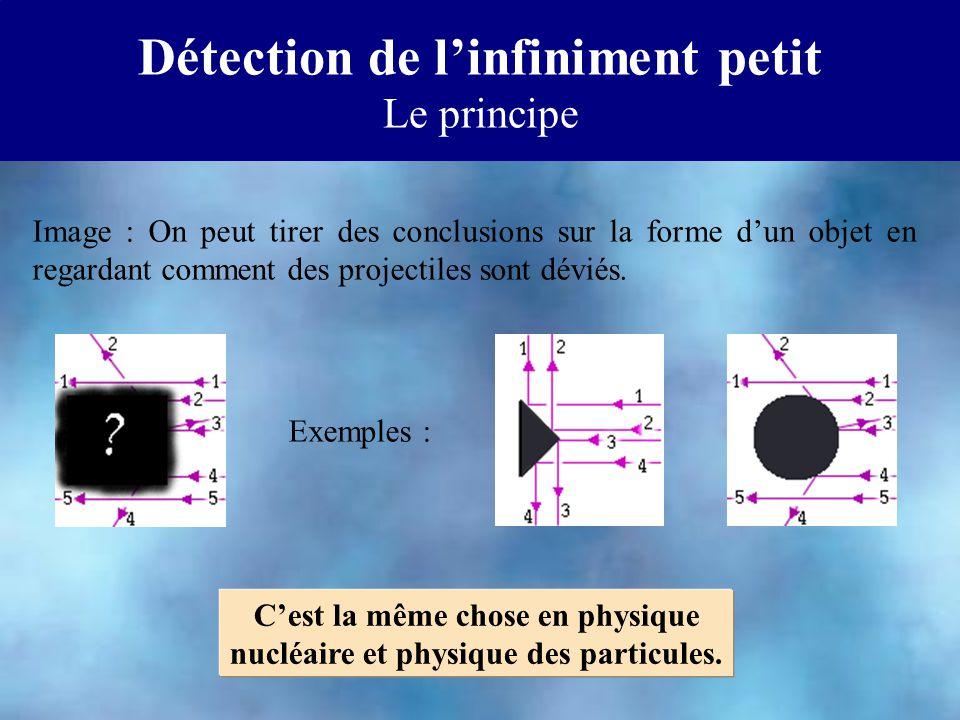 Détection de linfiniment petit Le principe Exemples : Image : On peut tirer des conclusions sur la forme dun objet en regardant comment des projectiles sont déviés.