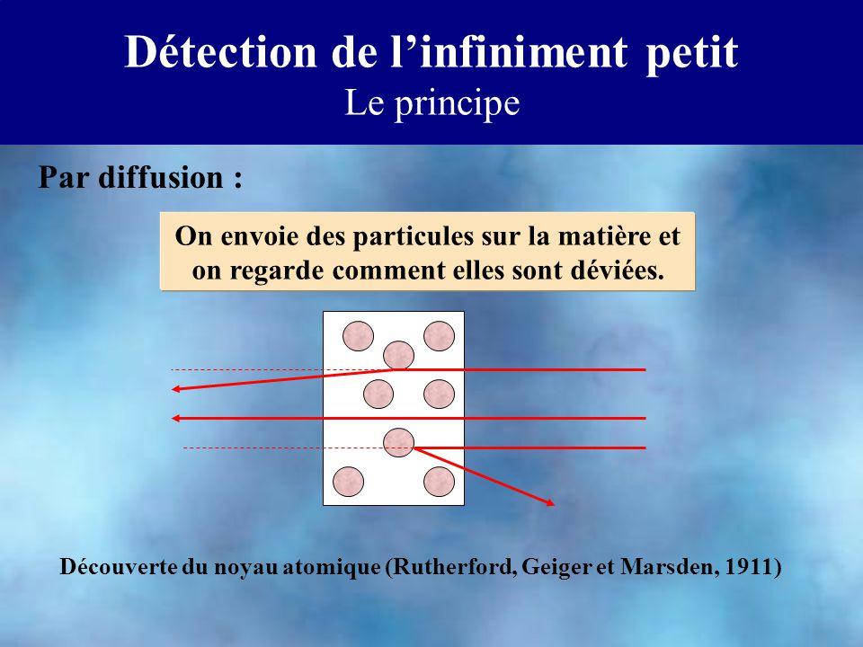 On envoie des particules sur la matière et on regarde comment elles sont déviées. Par diffusion : Détection de linfiniment petit Le principe Découvert