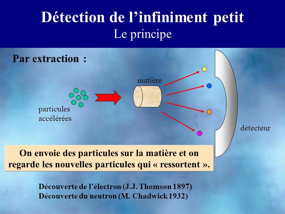 Détection de linfiniment petit Le principe On envoie des particules sur la matière et on regarde les nouvelles particules qui « ressortent ». Par extr