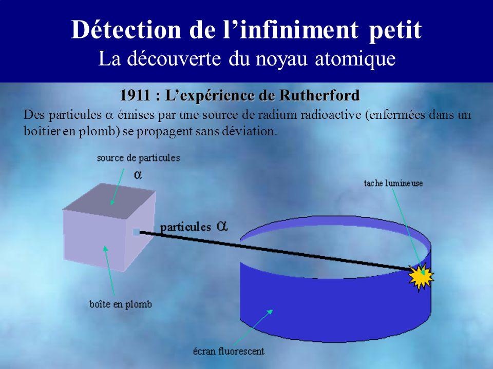 Détection de linfiniment petit La découverte du noyau atomique Des particules émises par une source de radium radioactive (enfermées dans un boîtier en plomb) se propagent sans déviation.