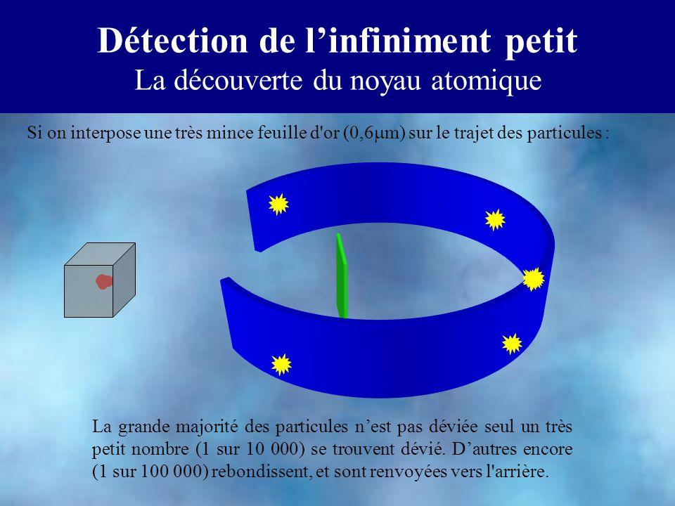 Détection de linfiniment petit La découverte du noyau atomique La grande majorité des particules nest pas déviée seul un très petit nombre (1 sur 10 0