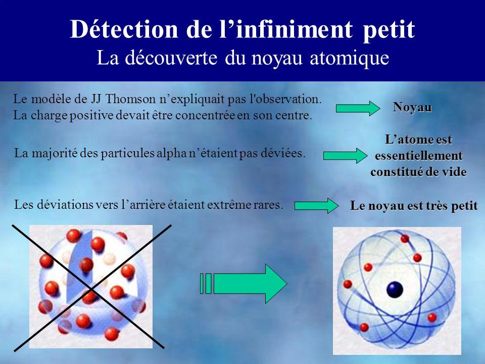 Détection de linfiniment petit La découverte du noyau atomique La majorité des particules alpha nétaient pas déviées. Les déviations vers larrière éta
