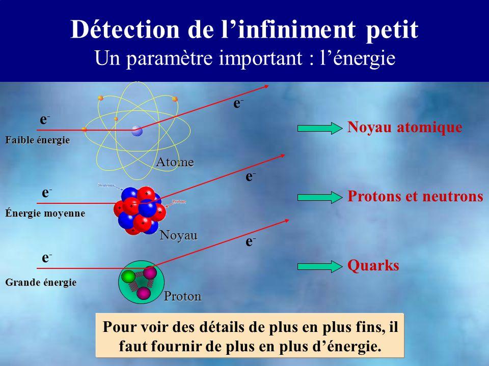 Détection de linfiniment petit Un paramètre important : lénergie e-e- e-e- Noyau Énergie moyenne Protons et neutrons e-e- Pour voir des détails de plus en plus fins, il faut fournir de plus en plus dénergie.