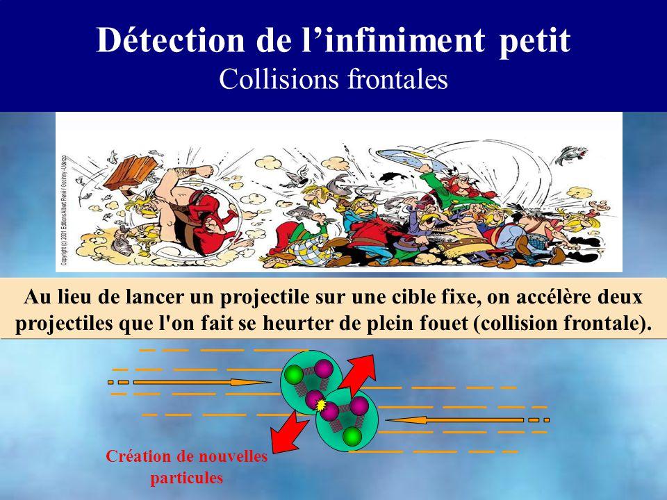 Création de nouvelles particules Au lieu de lancer un projectile sur une cible fixe, on accélère deux projectiles que l on fait se heurter de plein fouet (collision frontale).