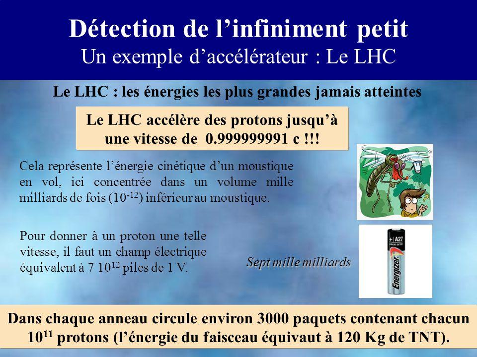 Détection de linfiniment petit Un exemple daccélérateur : Le LHC Le LHC : les énergies les plus grandes jamais atteintes Le LHC accélère des protons jusquà une vitesse de 0.999999991 c !!.