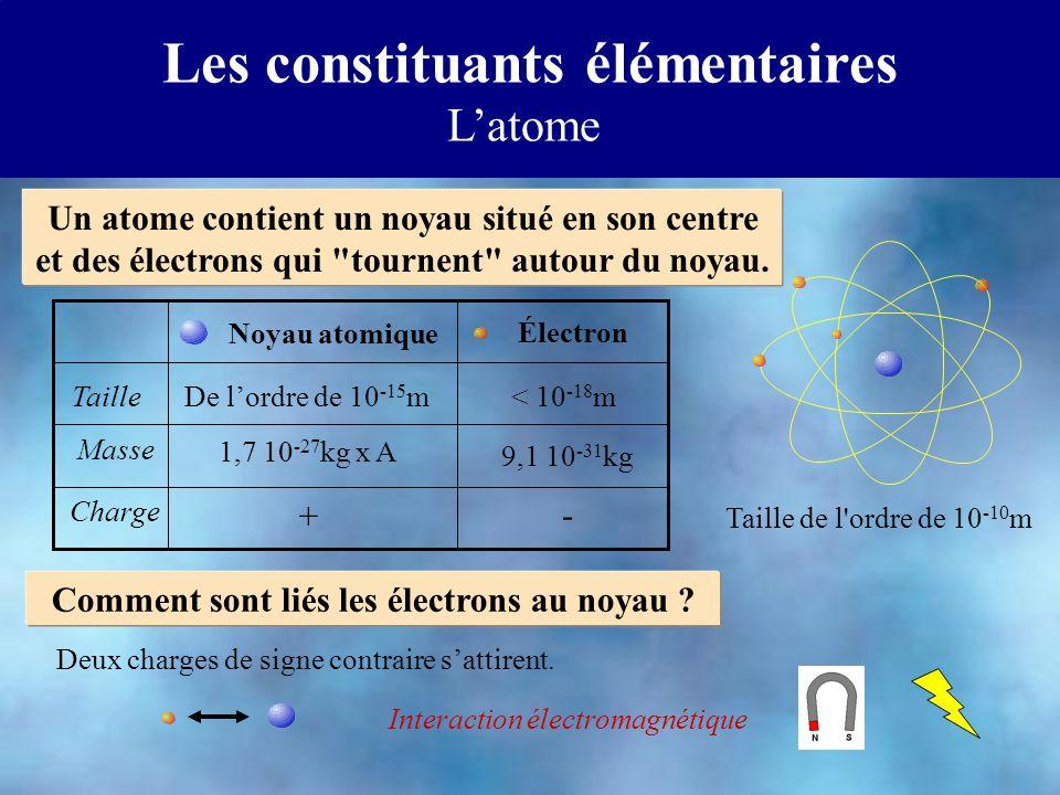 Les constituants élémentaires Latome Comment sont liés les électrons au noyau ? Deux charges de signe contraire sattirent. Interaction électromagnétiq