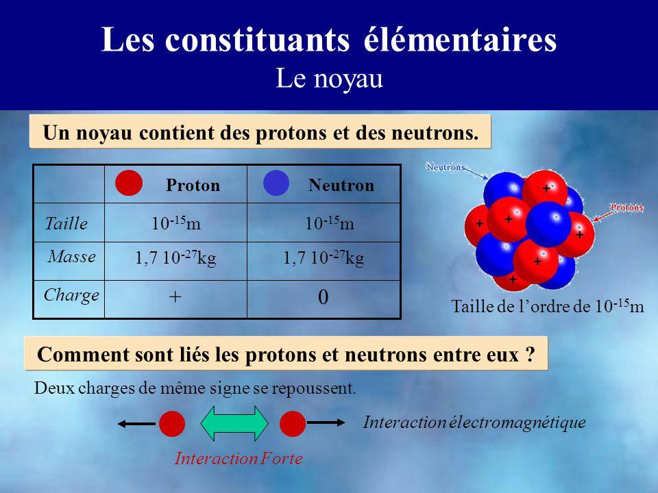 Les constituants élémentaires Le noyau Un noyau contient des protons et des neutrons. Taille de lordre de 10 -15 m NeutronProton 1,7 10 -27 kg Masse 1