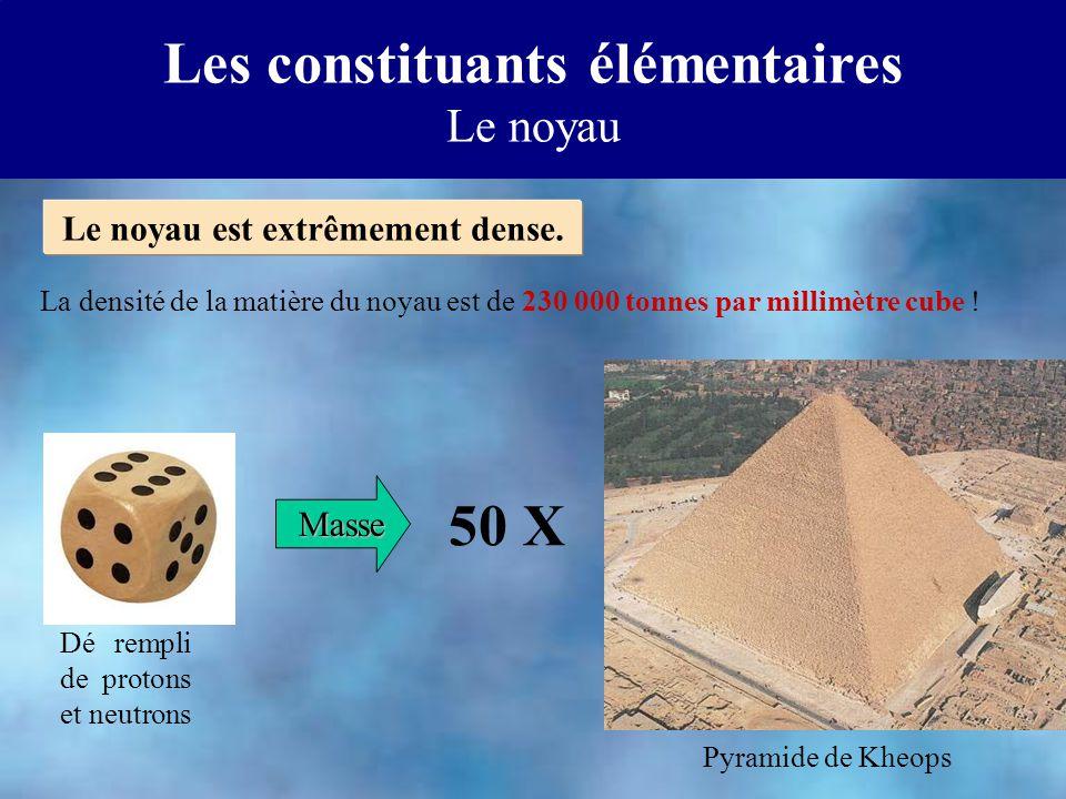 Dé rempli de protons et neutrons 50 X Pyramide de Kheops Masse Le noyau est extrêmement dense. Les constituants élémentaires Le noyau La densité de la