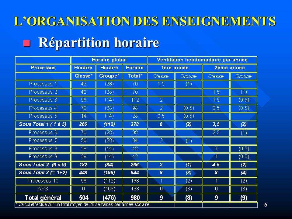 6 LORGANISATION DES ENSEIGNEMENTS Répartition horaire Répartition horaire