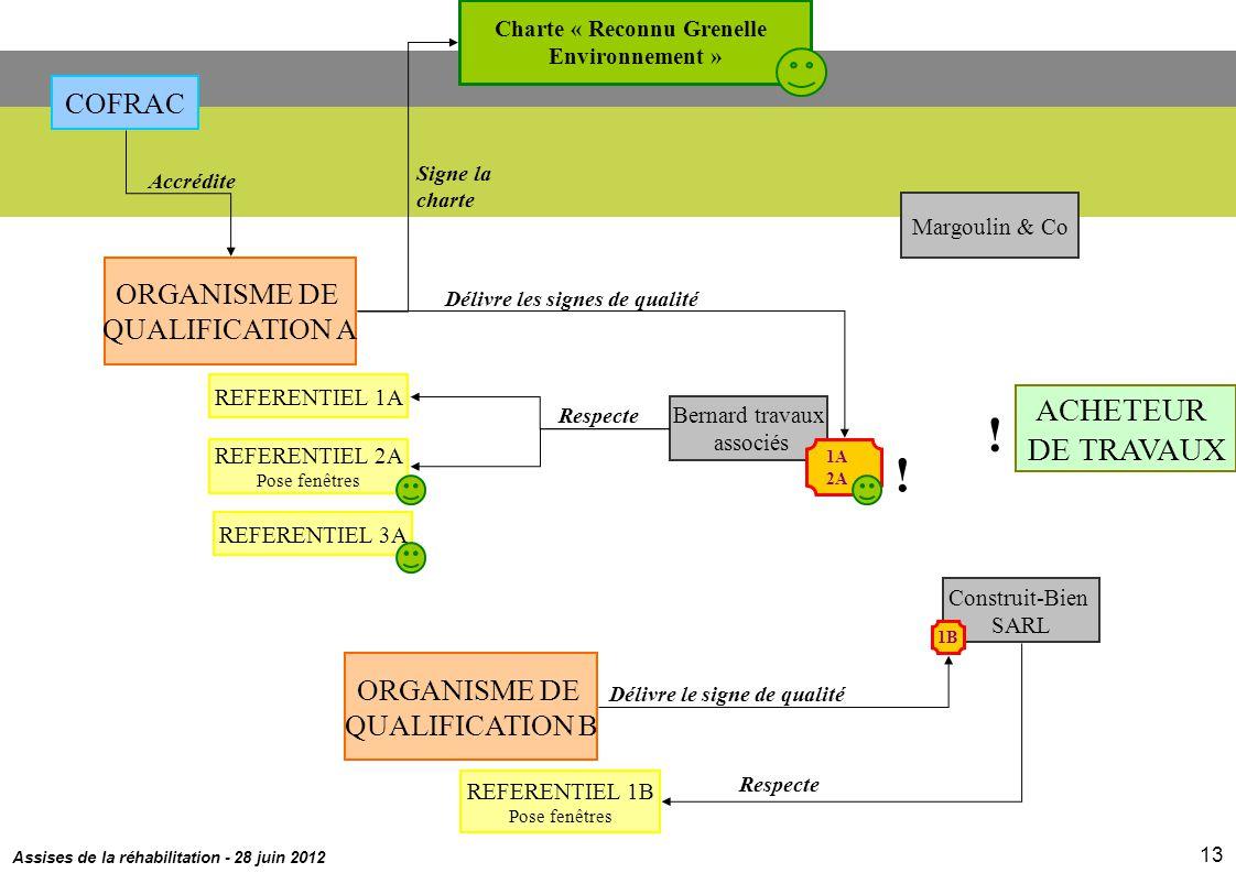 Assises de la réhabilitation - 28 juin 2012 13 Charte « Reconnu Grenelle Environnement » Signe la charte REFERENTIEL 3A REFERENTIEL 2A Pose fenêtres R