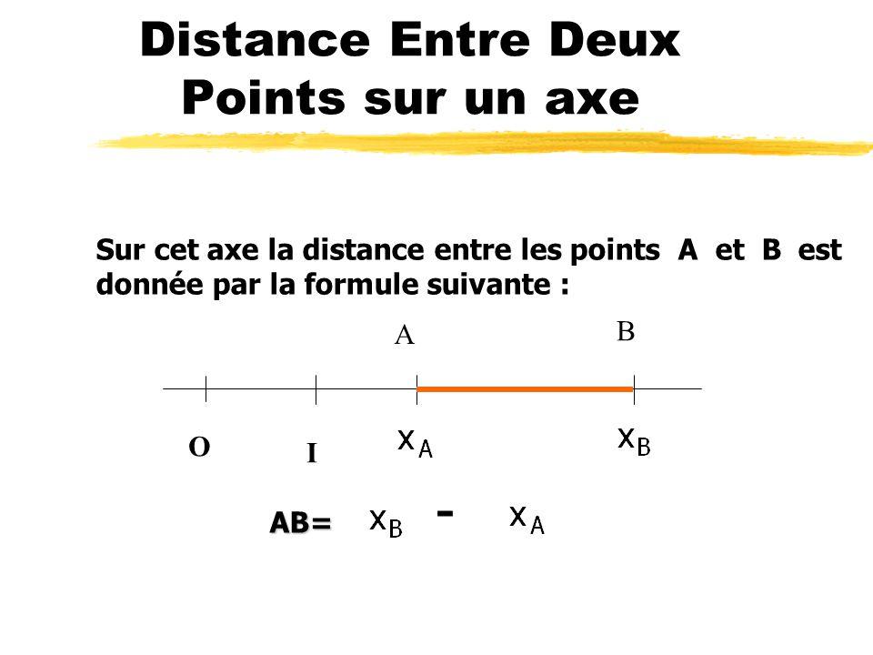 axe Un axe est une droite qui possède une origine OO OO d abscisse 0 et un point unitaire unitaire I d abscisse +1. La distance OI est l unité de l ax