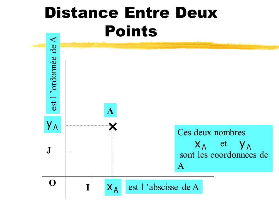 Repère Orthonormé O I J Les unités de longueur sur les axes sont les mêmes OI=OJ