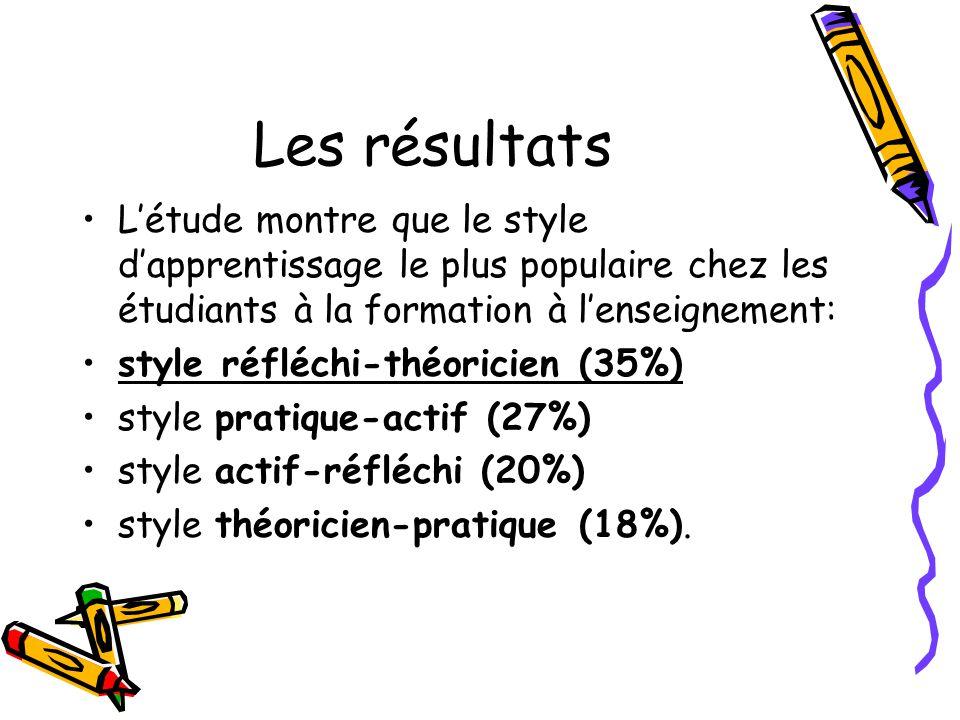 Les résultats Létude montre que le style dapprentissage le plus populaire chez les étudiants à la formation à lenseignement: style réfléchi-théoricien
