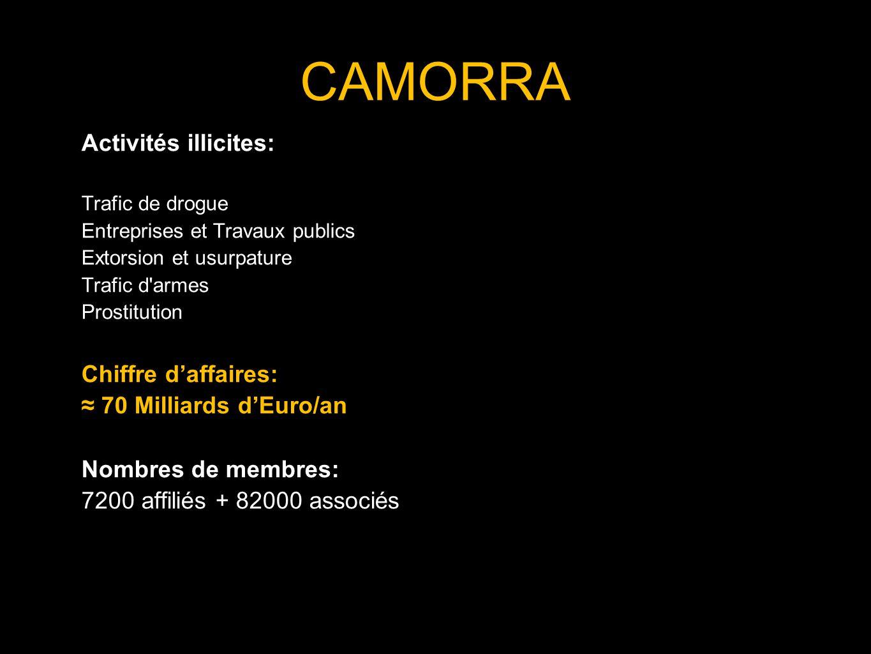 CAMORRA Activités illicites: Trafic de drogue Entreprises et Travaux publics Extorsion et usurpature Trafic d'armes Prostitution Chiffre daffaires: 70
