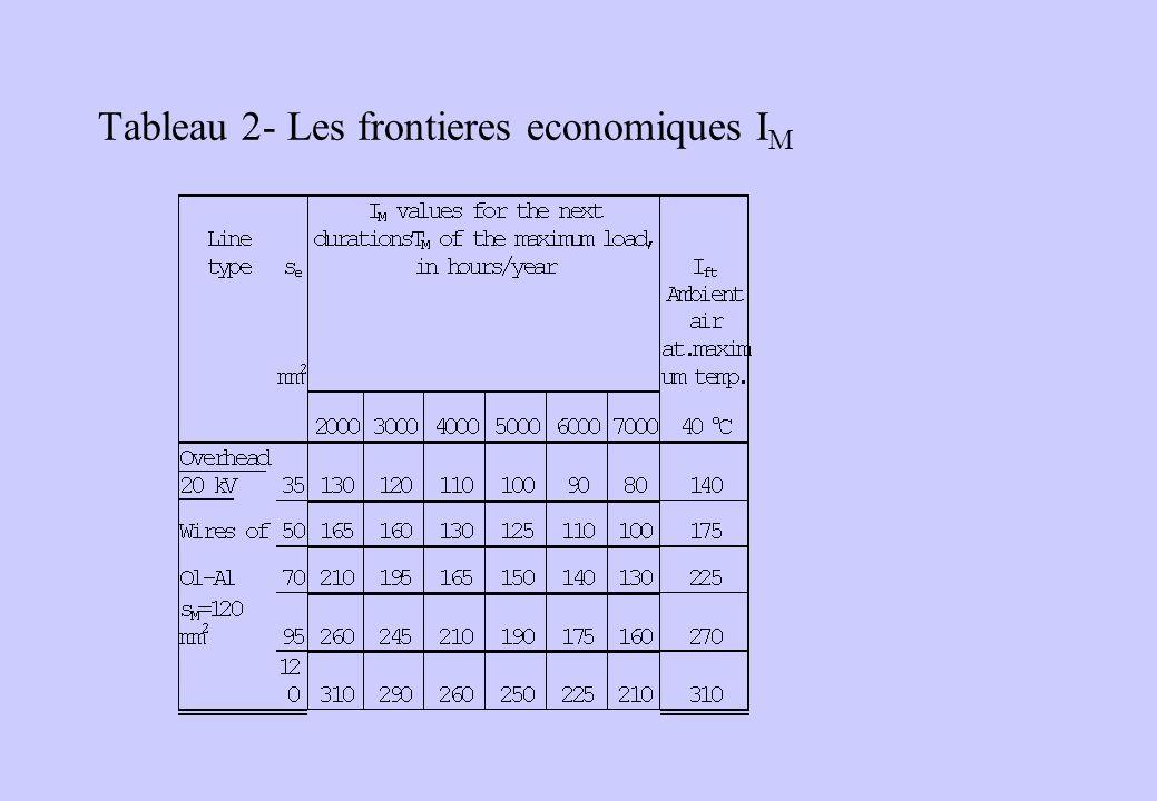 Tableau 2- Les frontieres economiques I M