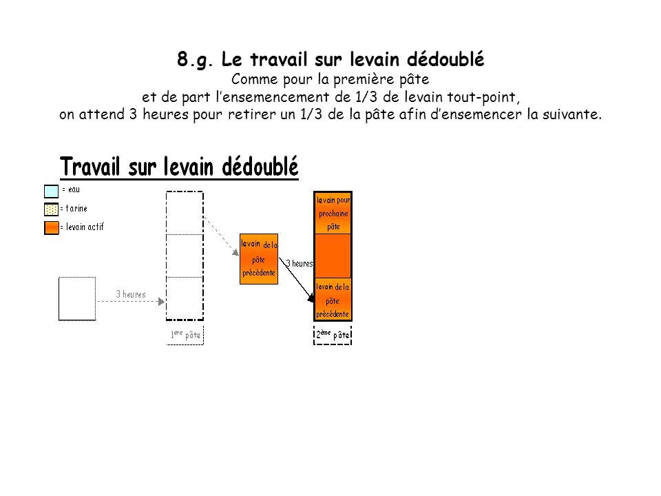 8.f. Le travail sur levain dédoublé On recommence pour un deuxième pâte, le même processus. Dabord atteindre la maturation fermentaire.